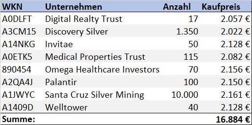 Aktienkäufe 1. Quartal 2021