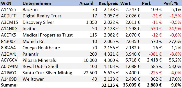 Aktien Depot Entwicklung 1. Quartal Uebersicht